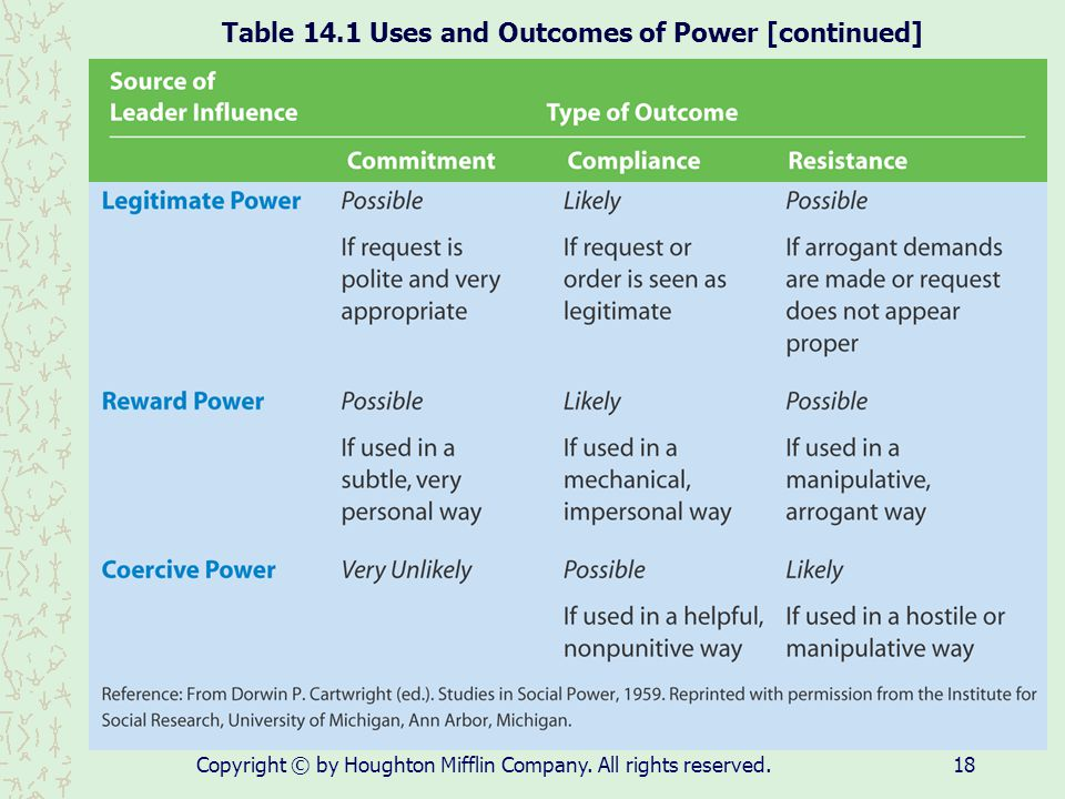 Table 14.1 Uses and Outcomes of Power [continued]